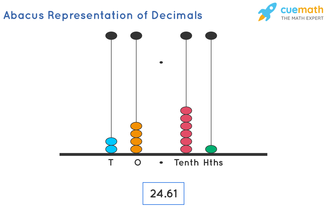 Another way of representing decimal Numbers