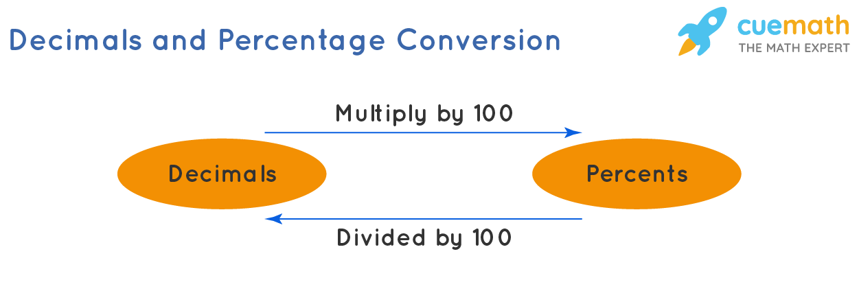 flow diagram depicts decimal to percentage conversion and vice versa