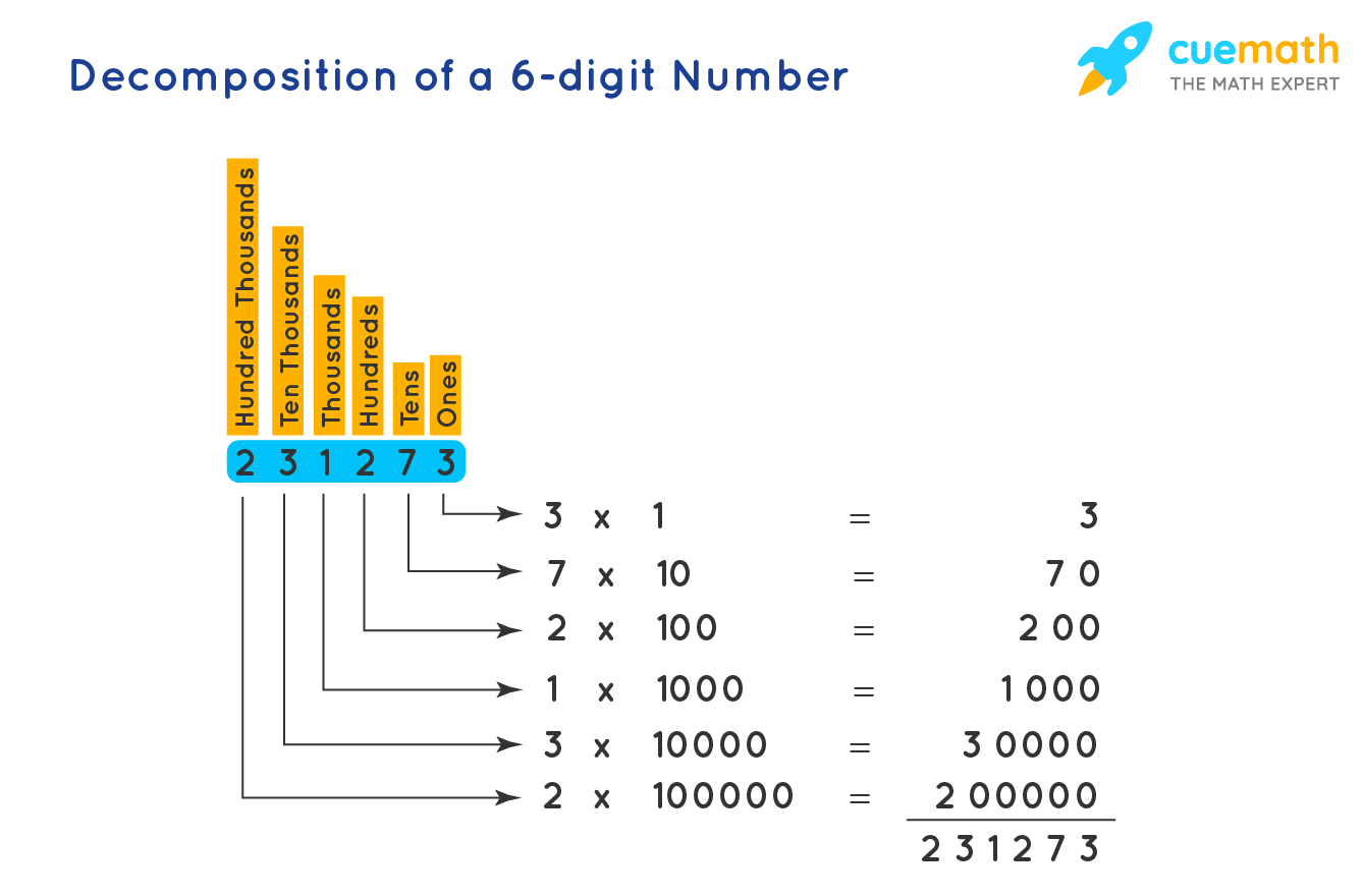 Decomposing a 6-Digit Number