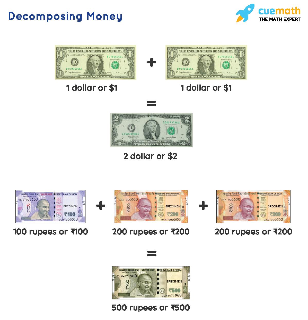 Decomposing Money