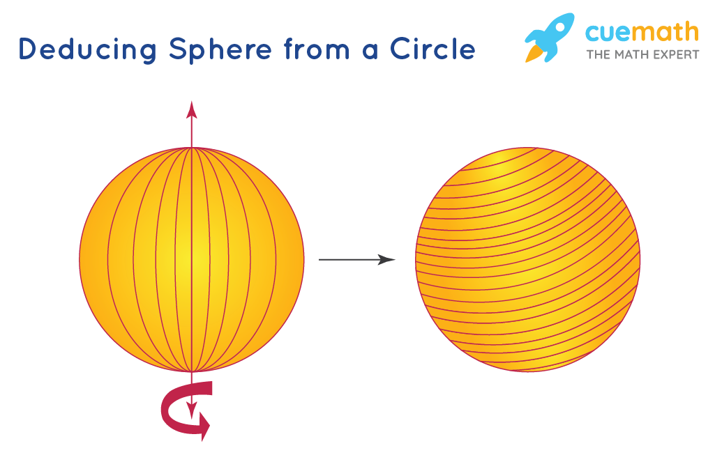 Deducing volume of a Sphere from a Circle