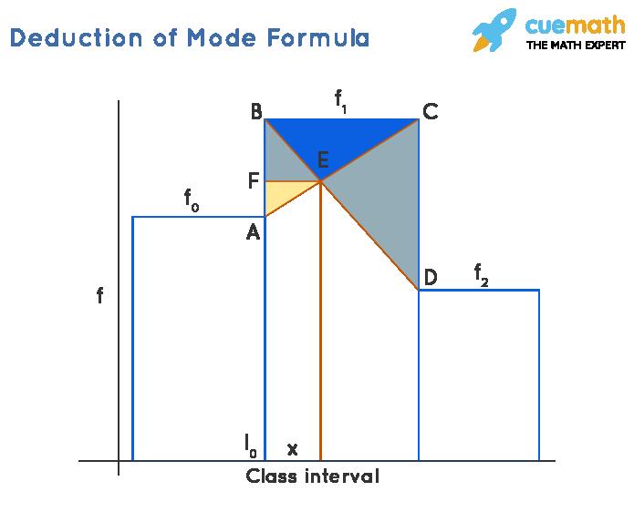 Deduction of Mode Formula