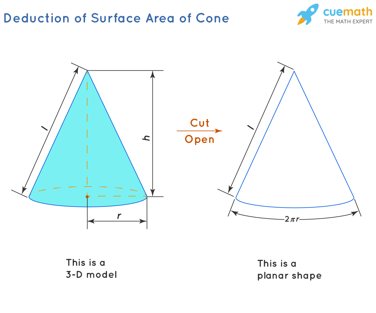 Deduction of Surface Area of Cone