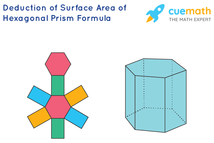 Surface Area of Hexagonal Prism - Derivation