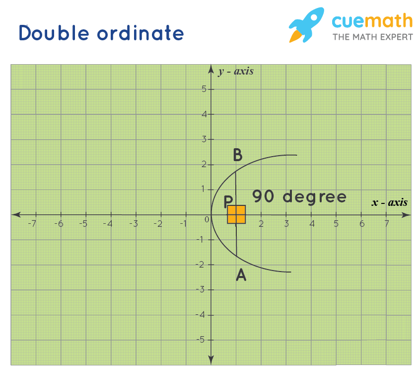 double ordinate