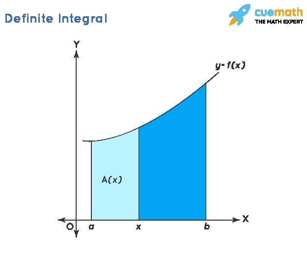 Definite Integral Calculator