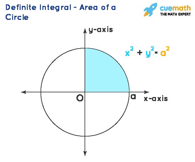Definite Integral - Area of a Circle