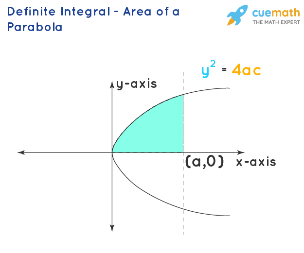 Definite Integral - Area of a Parabola