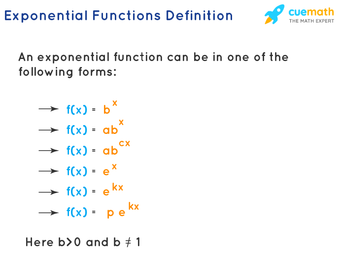 Exponential Function formulas and definition