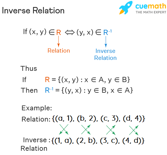 Inverse Relation definition and formula