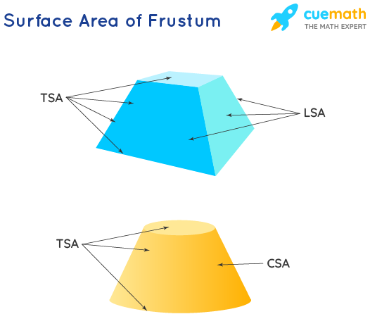 what is the surface area of frustum? CSA, LSA and TSA