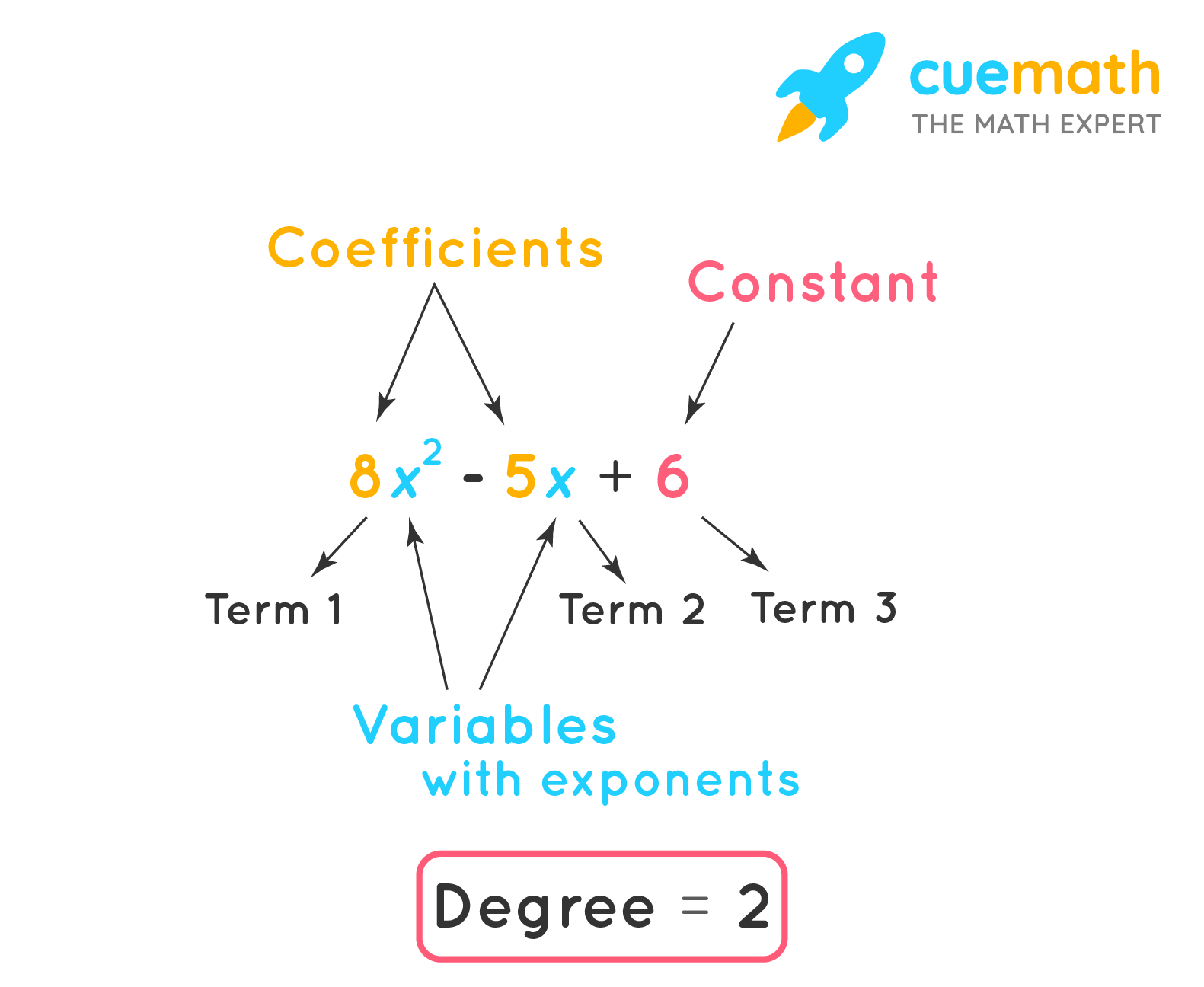 Degree of a Single Variable Polynomial Expression