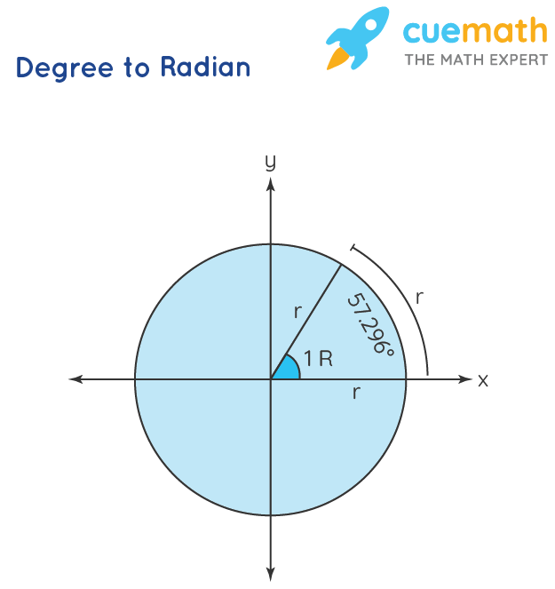degrees to radian