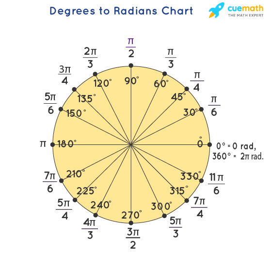 Degrees to Radians Chart