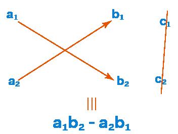 Derivation of Cross Multiplication Method