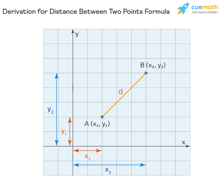 The proof of distance between two points (proof of distance formula) is shown using a coordinate plane. A line segment of length d is drawn on the graph connecting the points A(x1,y1) and B(x2,y2).