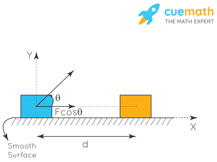 Derivation of formula for work