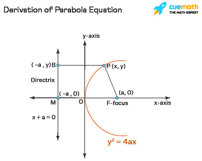 derivation of parabola equation