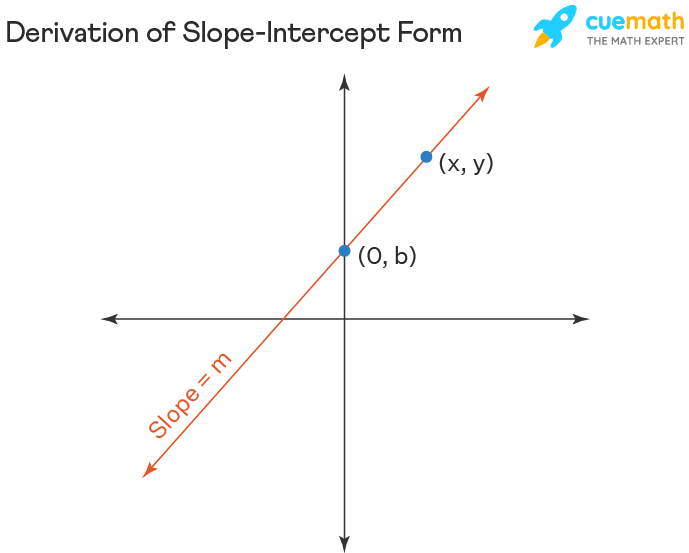 Slope-Intercept Formula Derivation