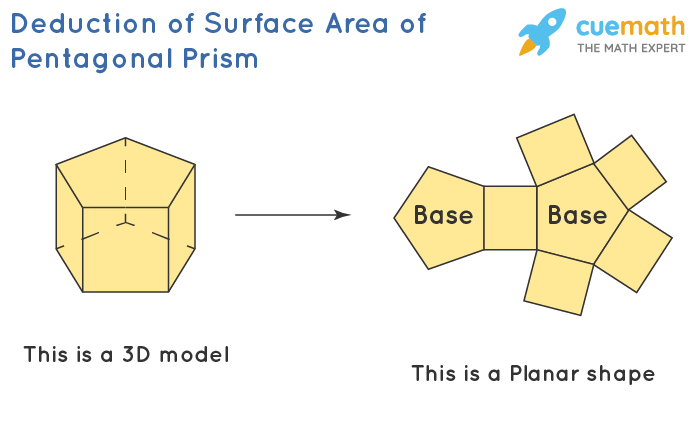 Derivation of Surface Area of Pentagonal Prism