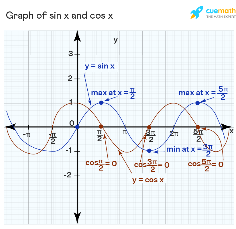 Derivative of sin x is cos x and is proved by its graph.