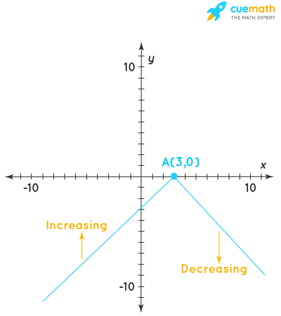 the interval of function increasing is(-∞,3] and the interval of function decreasing is[3,∞).