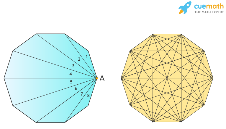 Diagonal and Triangles In Decagon