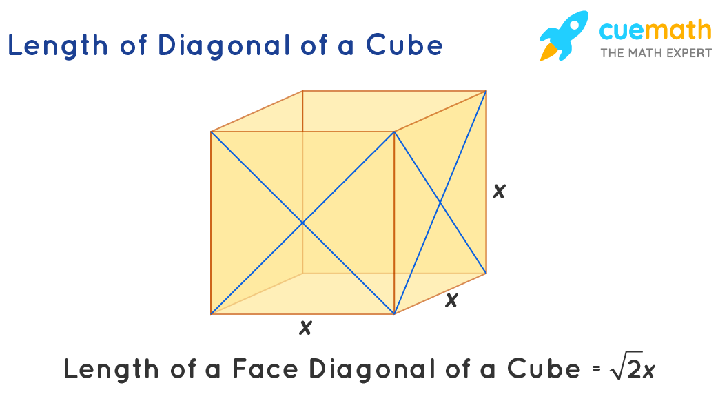 Diagonals on the faces of a cube