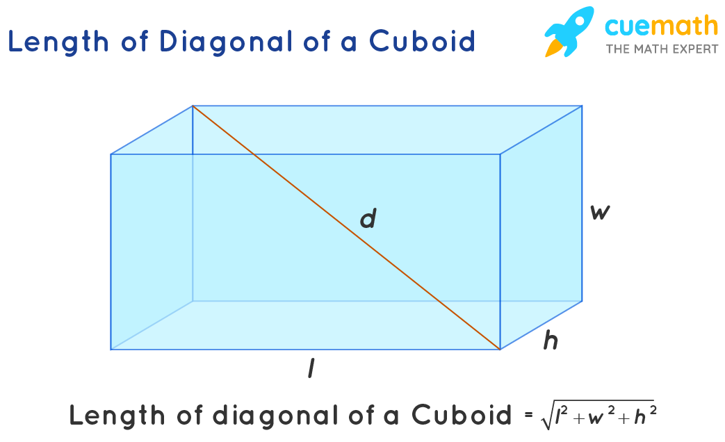 Length of the diagonal of a cuboid