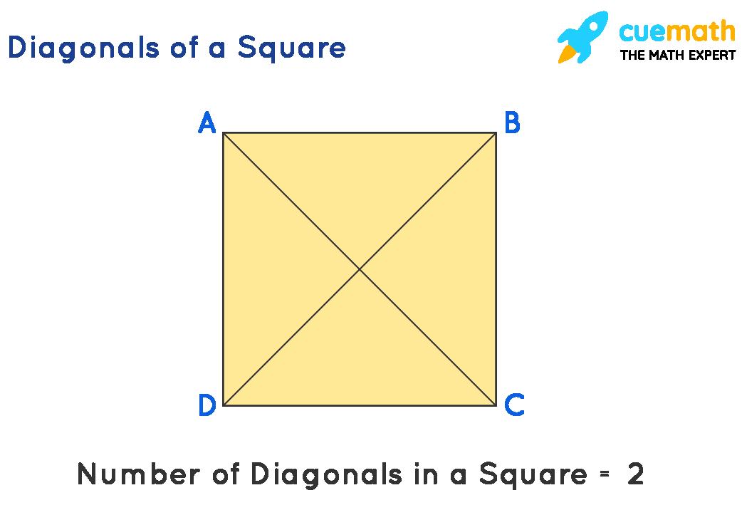 Diagonals of a Square