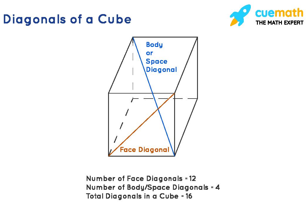 Diagonals of a cube