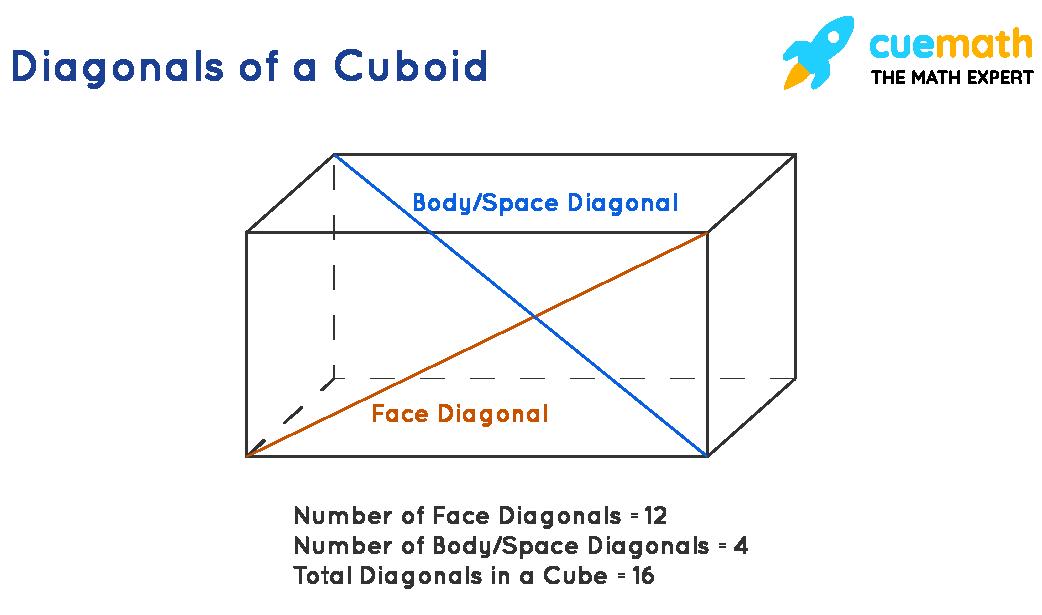 Diagonal of a cuboid