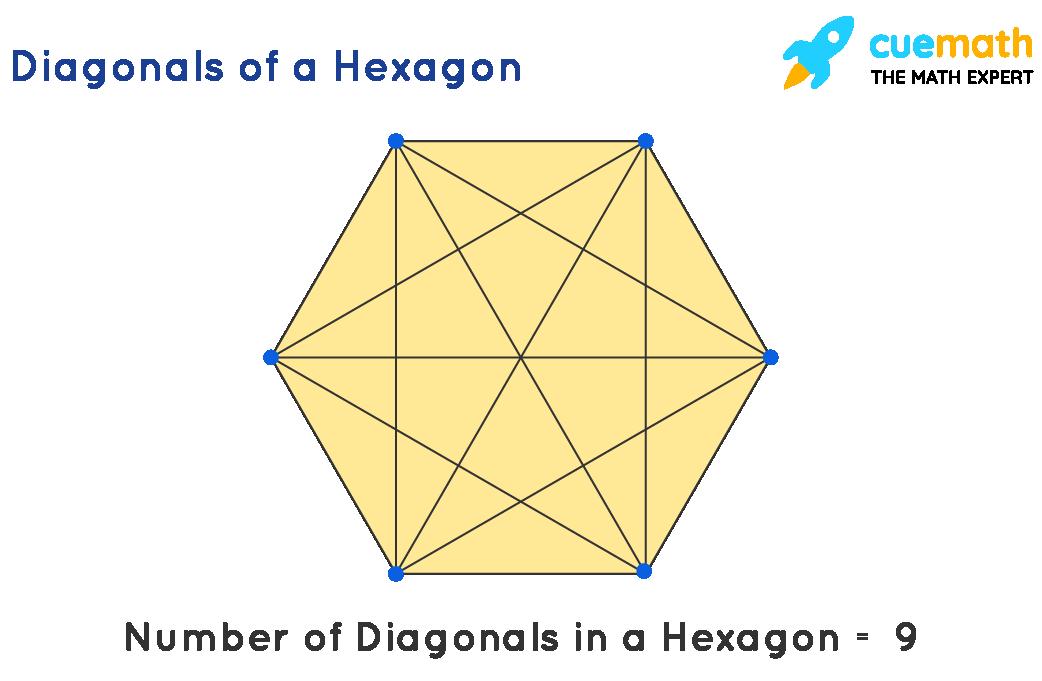 A hexagon has 9 diagonals