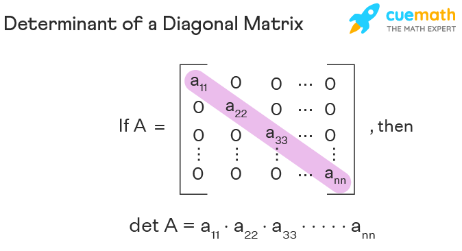 The determinant of a diagonal matrix is the product of its diagonal elements