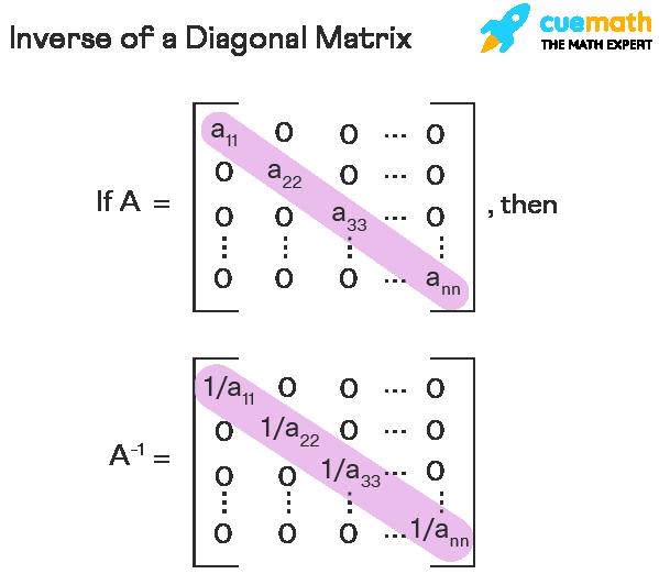 Inverse of a diagonal matrix is also a diagonal matrix. Its diagonal's elements are reciprocals of the corresponding elements of the given matrix.