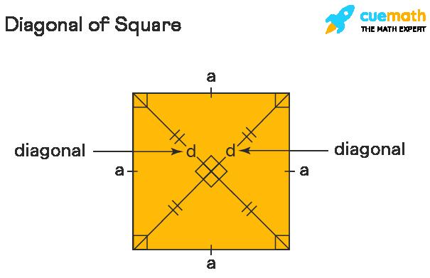 Diagonal of square