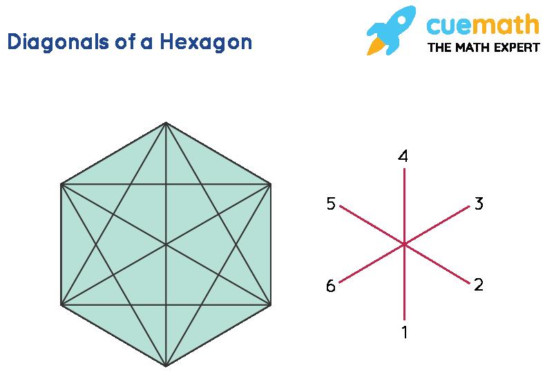 Diagonal of a Hexagon shape