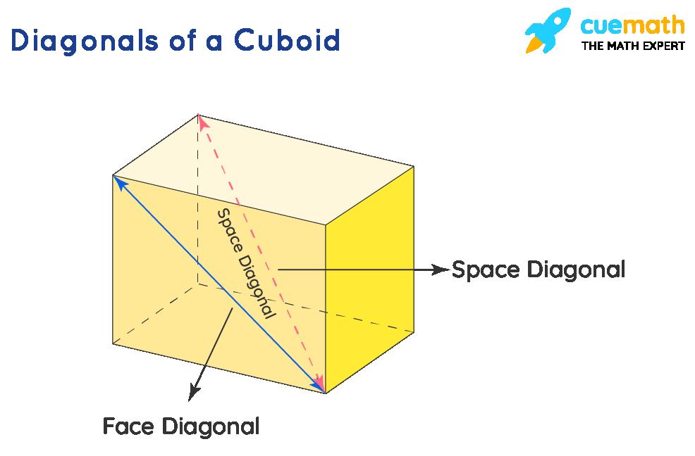 Diagonals of a Cuboid