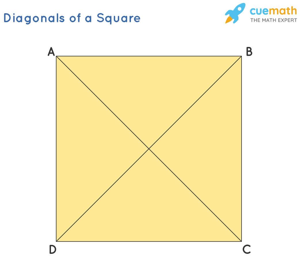 diagonal of a square ABCD