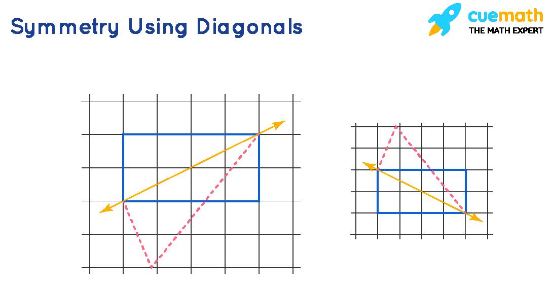 Symmetry Using Diagonals