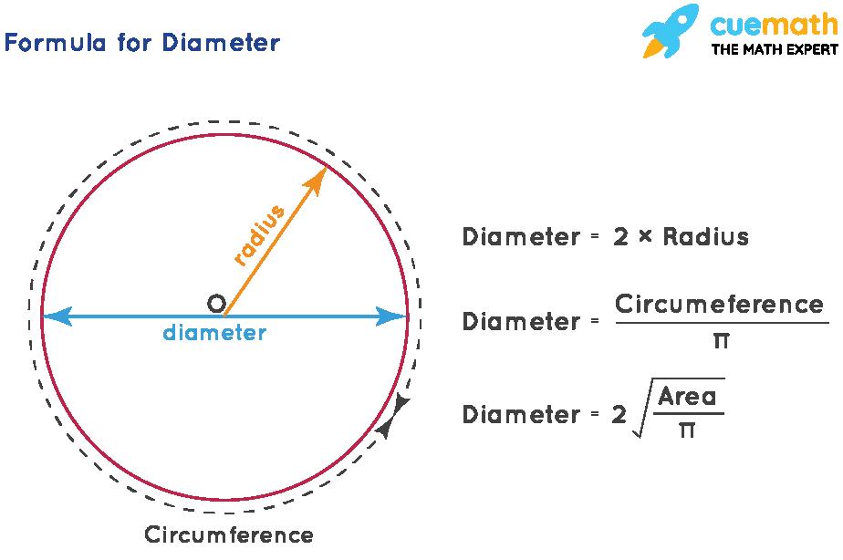 diameter formulas
