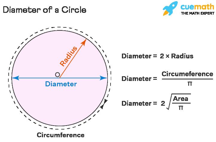Parts of Circle - Diameter