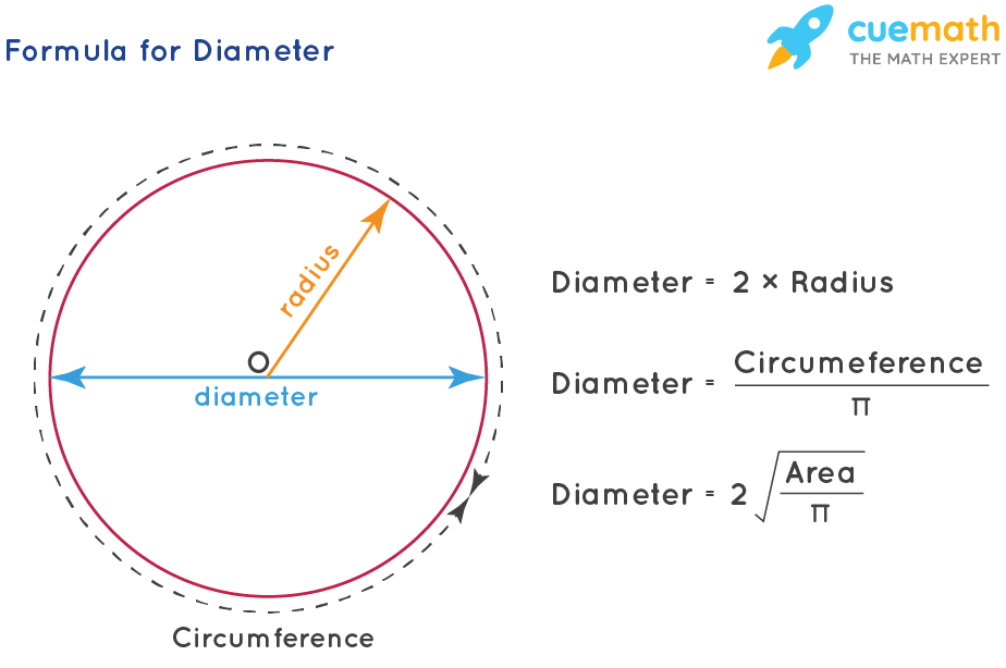 The Mysterious Perimeter of the Circle