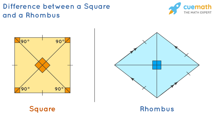 Difference between a square and a rhombus