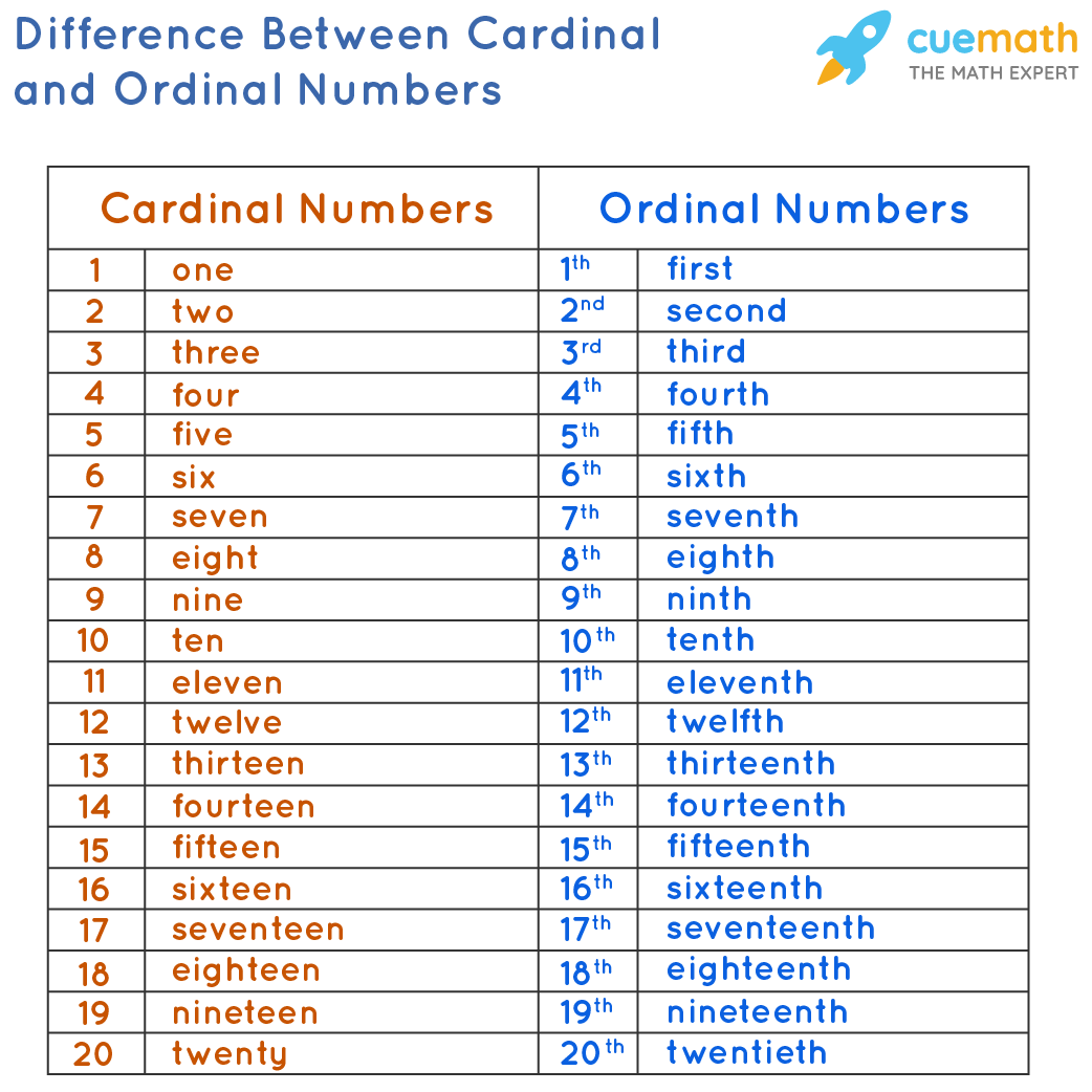 Difference Between Cardinal and Ordinal Numbers in a chart