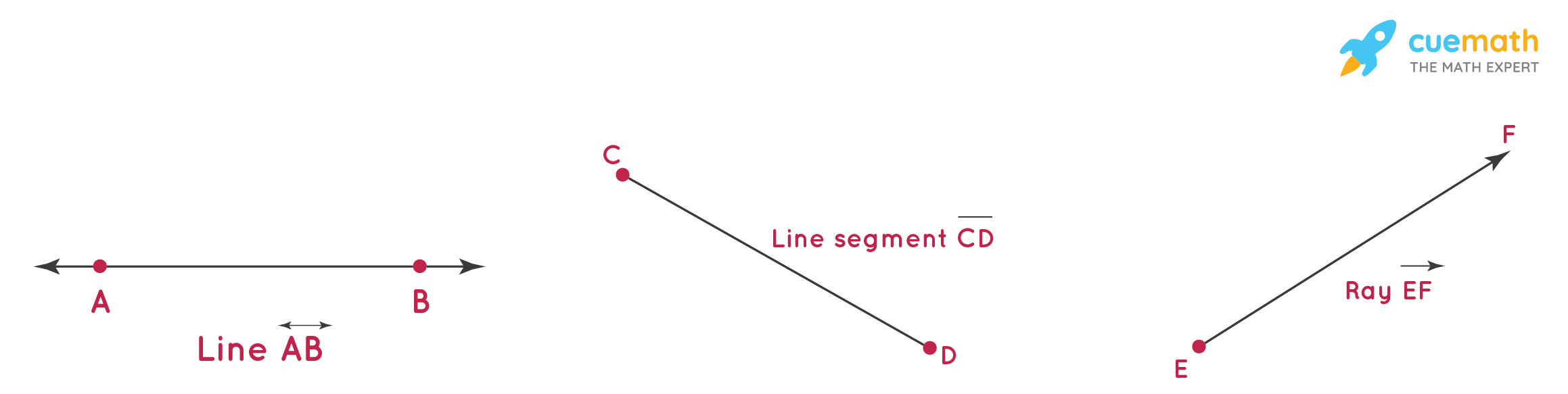 Difference Between Line, Line Segment, and Ray