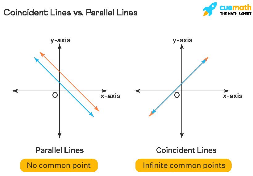 Coincident Lines vs Parallel lines