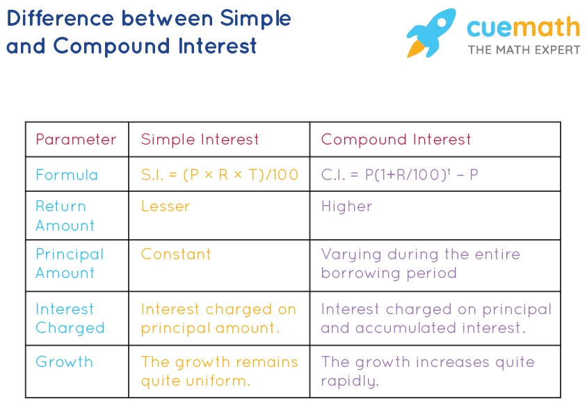 Simple and Compound Interest Difference