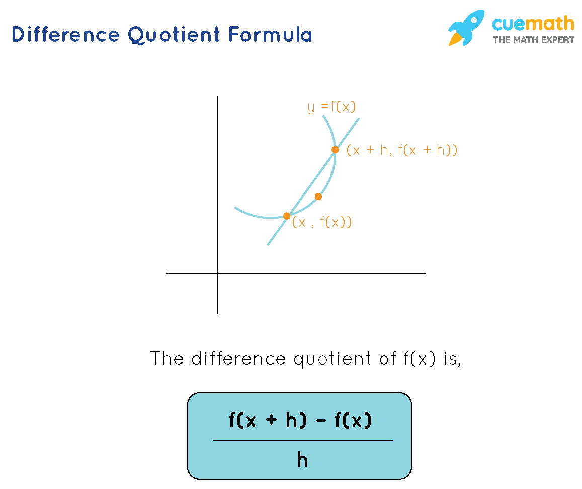 difference quotient formula