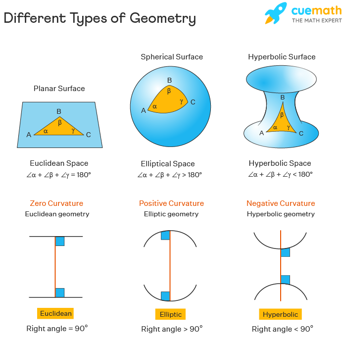 different types of geometry